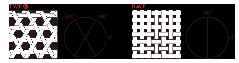三軸織イメージ